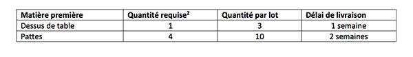 Exemple d'un tableau de calcul des besoins nets en matières premières du produit « table ovale. »