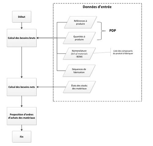 Processus standard du calcul des besoins nets.