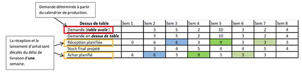 Exemple d'un tableau de calcul des besoins nets en matières premières pour un dessus de table.