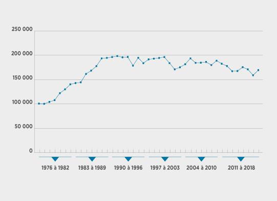 Québec – Évolution du nombre d'entrepreneurs de 1976 à 2018