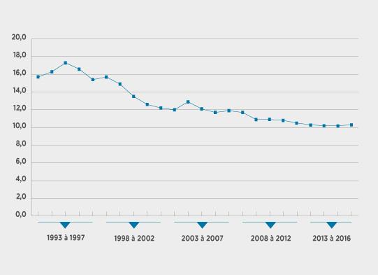Évolution du taux de création d'entreprises de 1993 à 2016