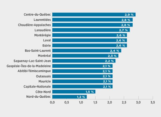 Taux d'entrepreneurs par région en 2016