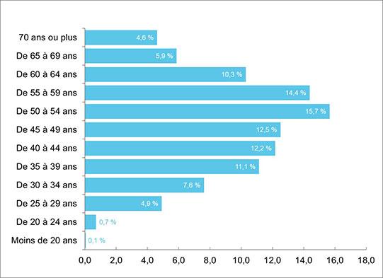 Nombre moyen d'entrepreneurs par groupe d'âge