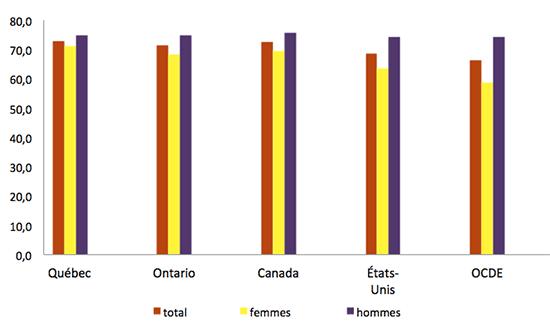 Graphique représentant le taux emploi (en %) (personnes de 15-64 ans)