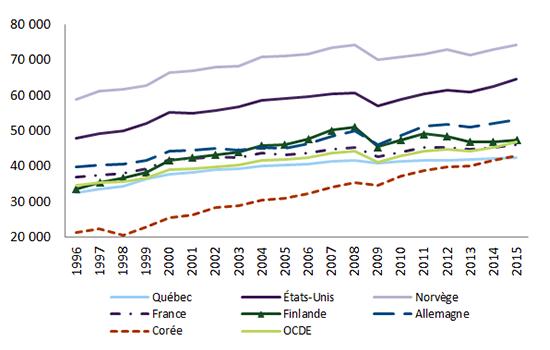 Graphique représentant le produit intérieur brut par habitant, Québec et quelques pays de l'OCDE (en $ CA PPA enchaînés)