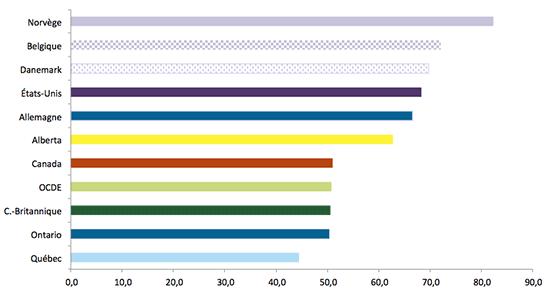 Graphique représentant la productivité par heure travaillée, Québec et quelques pays de l'OCDE (en $ US, parité de pouvoir d'achat)