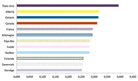 Graphique représentant la répartition du revenu (coefficient de Gini), Québec et quelques pays de l'OCDE revenu disponible, 2014, ou derrière année disponible