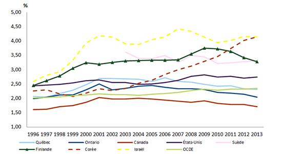 Graphique représentant les dépenses intérieures brutes de R-D (DIRD), en pourcentage du PIB, pour le Québec, l'Ontario, le Canada et quelques pays de l'OCDE.