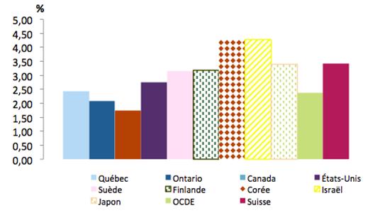 Graphique représentant les dépenses intérieures brutes de R-D (DIRD), en pourcentage du PIB, pour le Québec, l'Ontario, le Canada et quelques pays de l'OCDE en 2014.