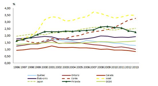 Graphique représentant les dépenses intérieures de R-D des entreprises (DIRDE), en pourcentage du PIB pour le Québec, l'Ontario, le Canada et quelques pays de l'OCDE.