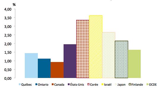 Graphique représentant les dépenses intérieures de R-D des entreprises (DIRDE), en pourcentage du PIB pour le Québec, l'Ontario, le Canada et quelques pays de l'OCDE en 2014.