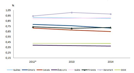 Graphique représentant les investissements en capital de risque, en pourcentage du PIB pour le Québec, l'Ontario, le Canada et quelques pays de l'OCDE de 2005 à 2014.
