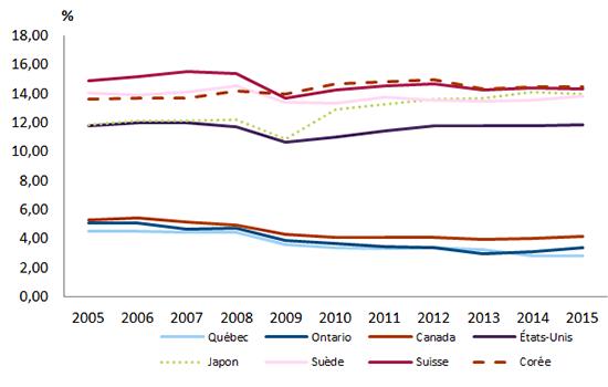 Graphique représentant les investissements des entreprises en machines et matériel, en pourcentage du PIB pour le Québec, l'Ontario, le Canada et quelques pays de l'OCDE, de 2005 à 2013.
