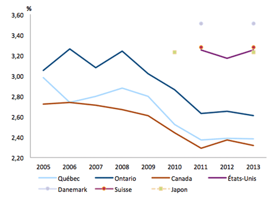 Graphique représentant les investissements dans les technologies de l'information et des communications (TIC), en pourcentage du PIB pour le Québec, l'Ontario, le Canada et quelques pays de l'OCDE, de 2005 à 2013.