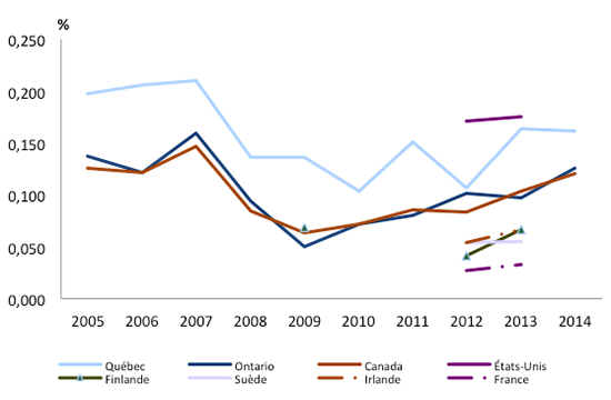 Graphique représentant les dépenses intérieures de R-D de l'enseignement supérieur (DIRDES), en pourcentage du PIB pour le Québec, l'Ontario, le Canada et quelques pays de l'OCDE.