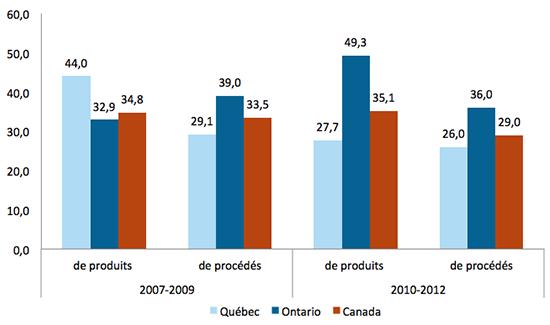 Graphique représentant le pourcentage des entreprises qui participent à des activités liées à l'innovation de produits et de procédés.