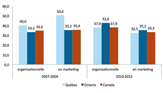 Graphique représentant le pourcentage des entreprises qui participent à des activités liées à l'innovation organisationnelle et du marketing.