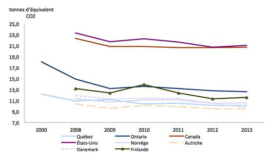 Graphique représentant les émissions de gaz à effet de serre (GES) par habitant (en tonnes d'équivalent CO2) pour le Québec, l'Ontario, le Canada et quelques pays de l'OCDE, de 2000 à 2013.
