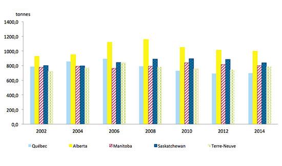 Graphique représentant la production de déchets, par habitant (en tonnes) du Québec, de l'Alberta, du Manitoba, de la Saskatchewan, et de Terre-Neuve, de 2002 à 2014.