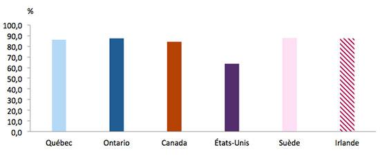 Graphique représentant la proportion d'eaux usées traitées avant de les retourner dans l'environnement, au Québec, en Ontario, au Canada et dans quelques pays d l'OCDE, en 2012