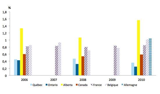 Graphique représentant le ratio des dépenses des entreprises pour la protection de l'environnement sur le PIB pour le Québec, l'Ontario, le Canada, la France et la Belgique de 2006 à 2010.