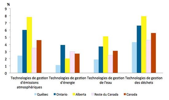 Graphique représentant l'adoption de technologies de pointe vertes (en pourcentage) dont l'utilisation est en cours, au Québec, en Ontario, en Alberta, dans le Reste du Canada et au Canada, en 2012.