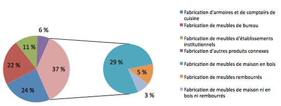 Graphique 1 - Graphique représentant la répartition des emplois dans l'industrie du meuble et de ceux du sous-secteur du meuble de maison au Québec en 2010