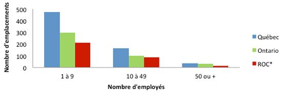 Graphique2 - Histogramme représentant les emplacements des employeurs selon le nombre d'employés dans l'industrie du meuble de maison en 2013