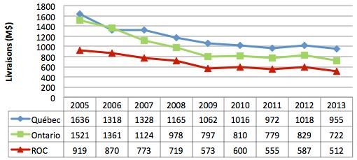 Graphique3 - Courbe représentant les livraisons de l'industrie du meuble de maison, au Québec, en Ontario et dans le reste du Canada, de 2005 à 2013