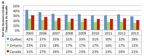 Graphique5 - Graphique représentant la part des livraisons de l'industrie du meuble de maison par rapport aux livraisons totales de l'industrie, pour le Québec, l'Ontario et le Canada, de 2005 à 2013