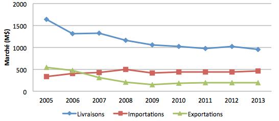 Graphique6 - Courbe représentant les livraisons et le commerce international de l'industrie québécoise du meuble de maison, de 2005 à 2013
