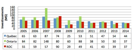 Graphique9 - Histogramme représentant les investissements dans l'industrie du meuble (SCIAN 337), de 2005 à 2014